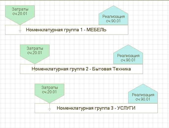 Применение номенклатурных групп в 1С