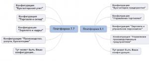 Платформы и конфигурации 1С